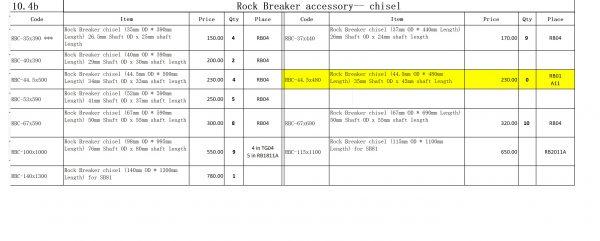 RBC list